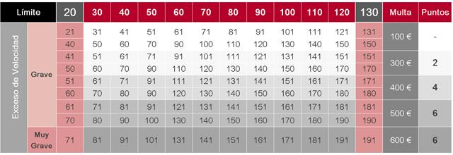 ¿Cuántos puntos me sacan y qué multa me imponen por un exceso de velocidad?