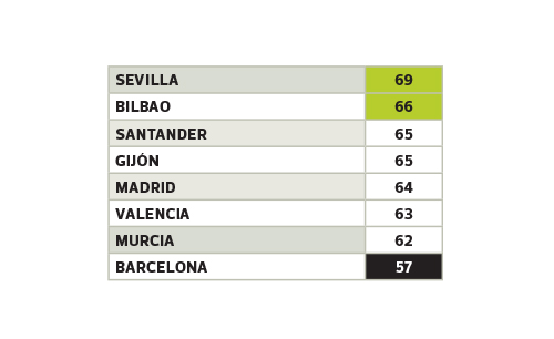Un 57 sobre 100 es la peor nota de todas las ciudades con respecto al servicio de cercanías.