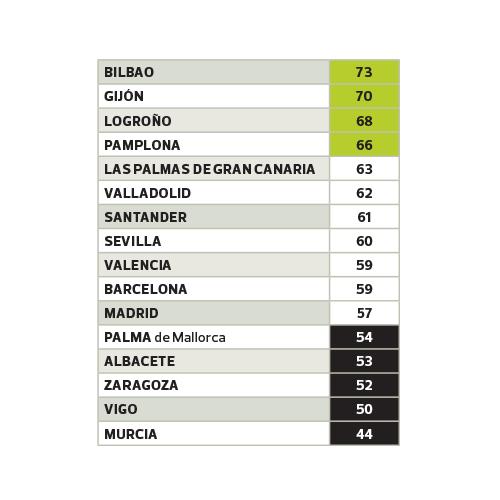 Los usuarios de autobús, tren, metro y cercanías apuntan con el dedo por su mal funcionamiento a Murcia, Vigo, Zaragoza, Albacete y Palma de Mallorca.