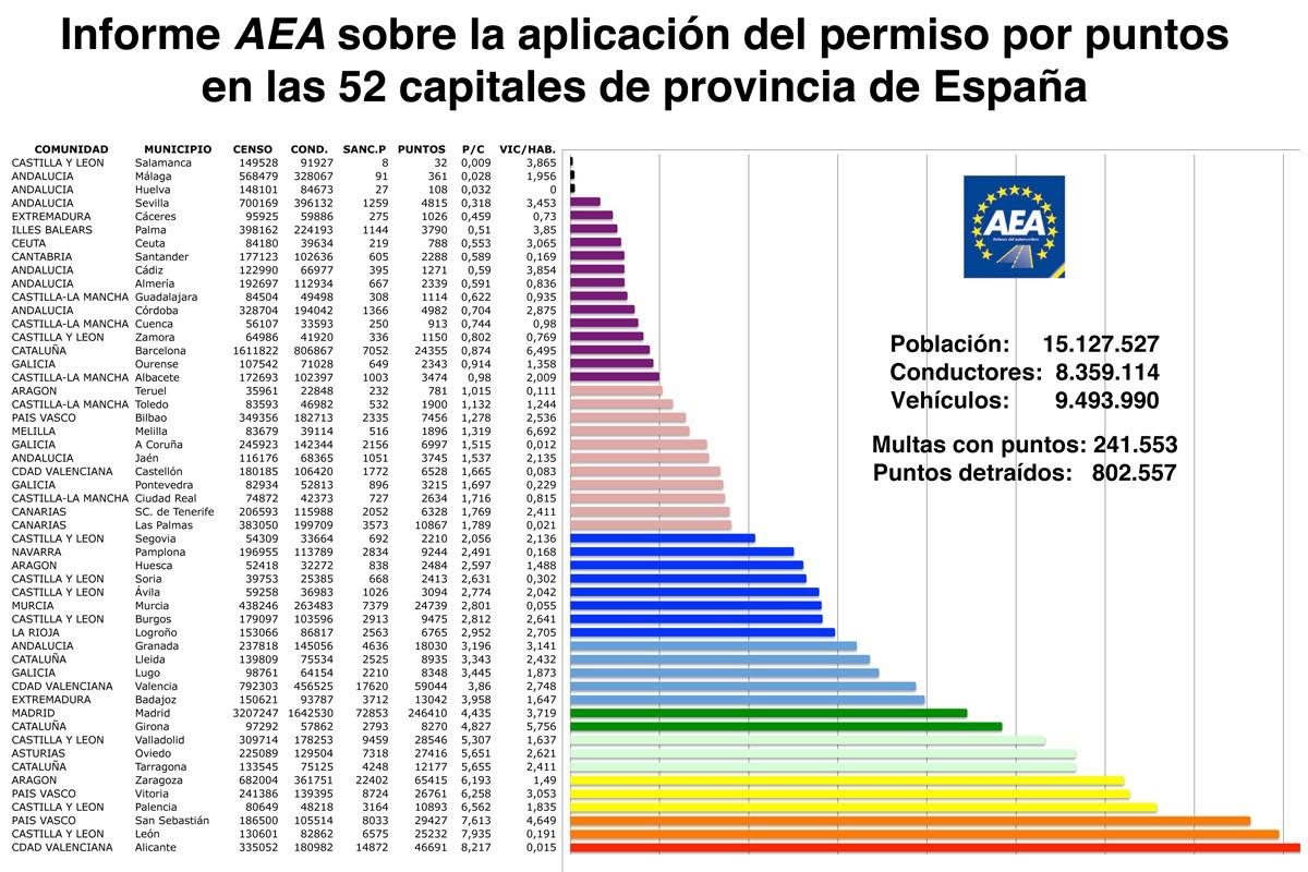 El informe AEA revela cómo se aplica el permiso por puntos en España