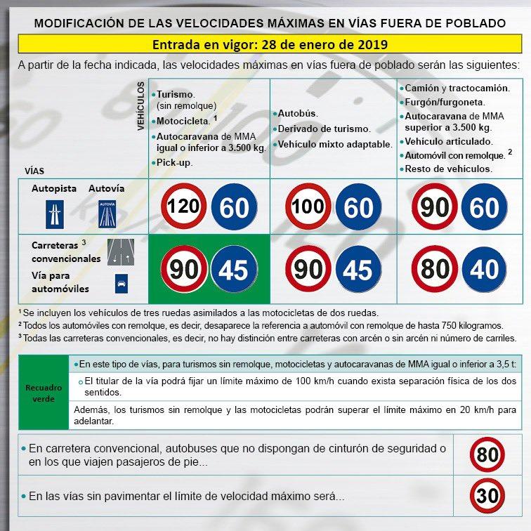 ¿Cuáles son los límites de velocidad en las carreteras españolas?