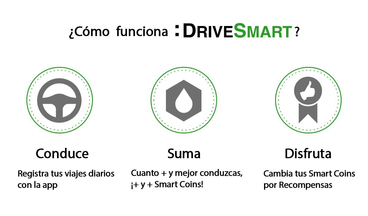 ¿Cómo funciona la app :DriveSmart?