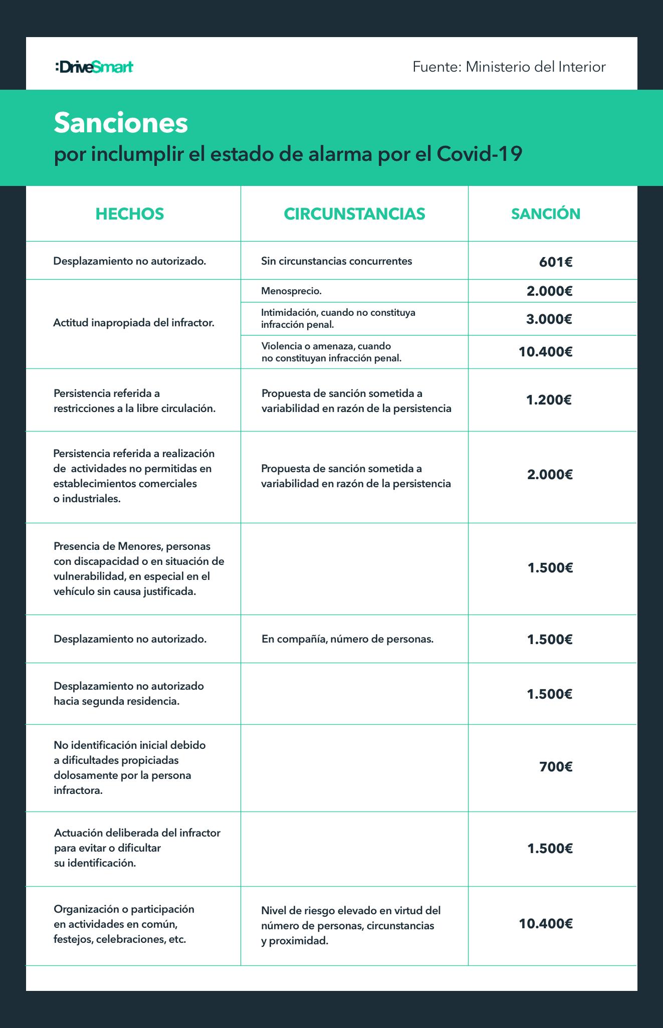 Las sanciones, durante el Estado de Alarma en España