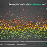 La monitorización de la conducción reduce los incidentes al volante al 15% en 3 meses