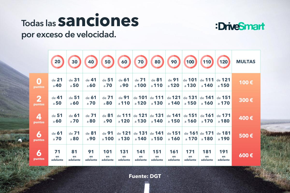 Sanciones por exceso de velocidad