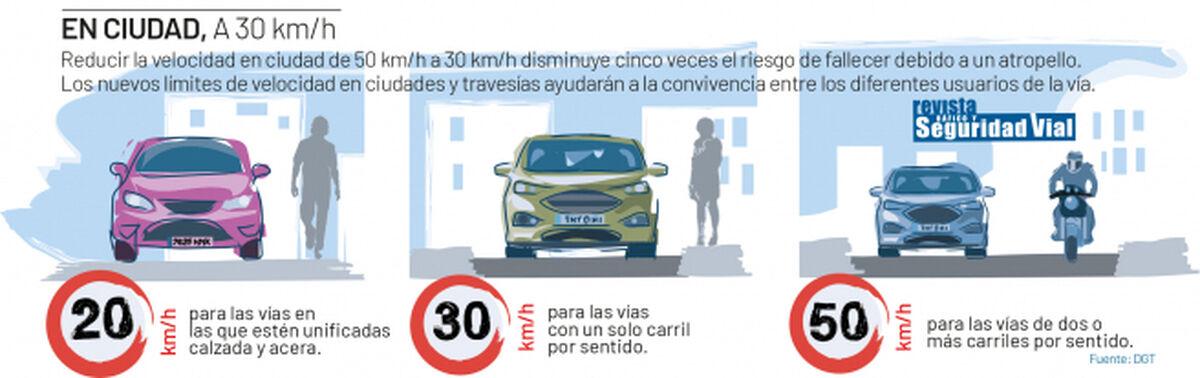 Cambios límites de velocidad en ciudad
