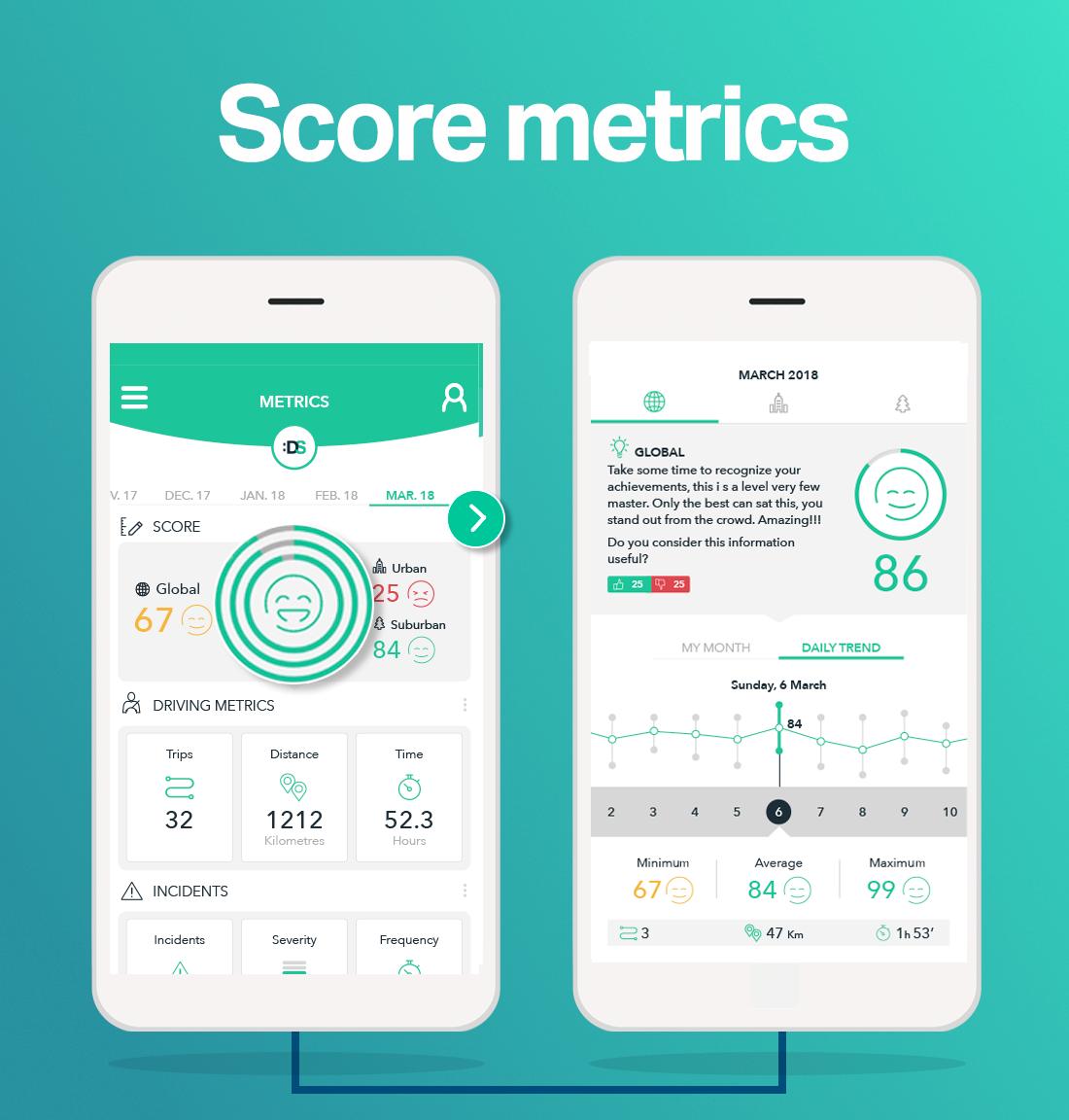 Score Metrics, in the :DriveSmart app